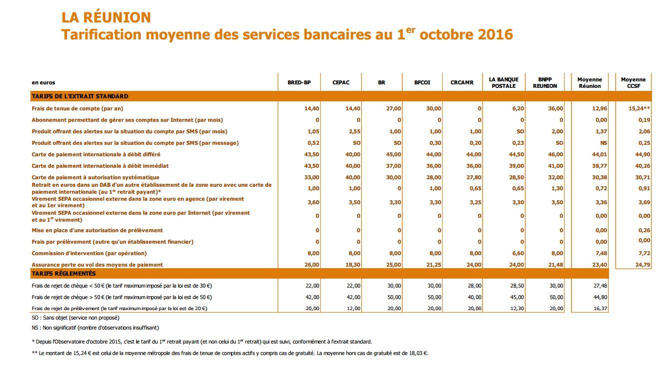 Taux pret immobilier 2014 bred reunion for Comparateur de comparateur hotel